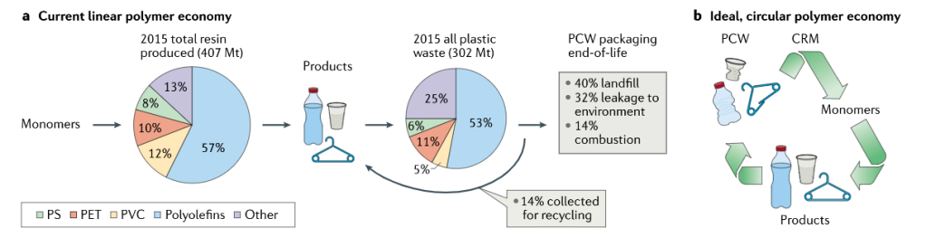 Pie Charts showing current linear polymer economy and the ideal, circular polymer economy